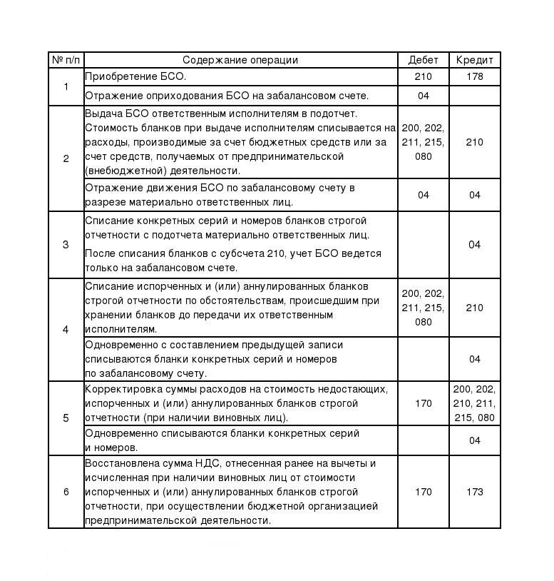 Корреспонденция счетов по отражению движения бланков строгой отчетности в бюджетных организациях.